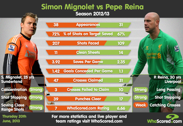 Player Focus: Why Liverpool Are Pursuing Simon Mignolet
