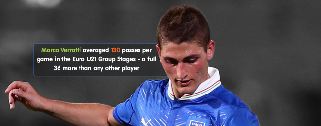 Player Focus: Impressive Players at the Euro U21 Championships