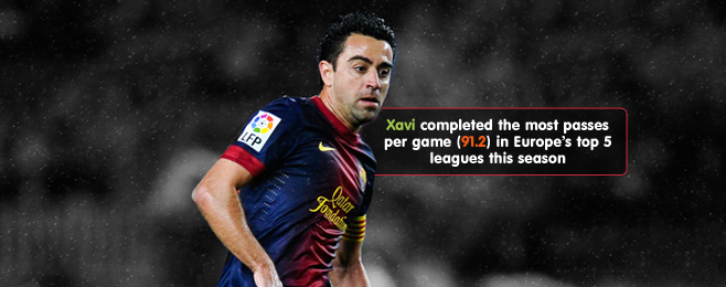 Player Focus: The Most Accurate Passers In Europe
