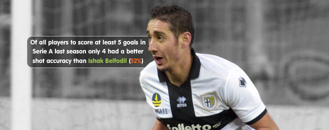 Player Focus: Can Belfodil Emulate his Former Inter Icons?