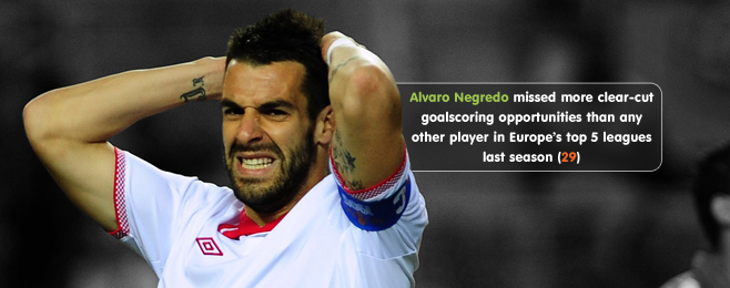 Player Focus: Is Álvaro Negredo the Right Calibre for City?