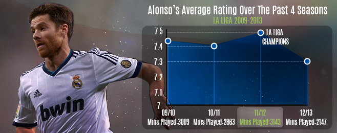 Player Focus: How Big A Loss Is Xabi Alonso To Real Madrid?