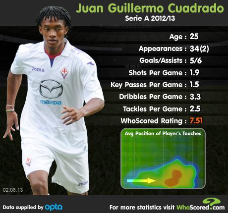 Player Focus: Juan Cuadrado - The €50m Man?