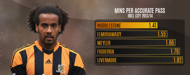 Team Focus: Hull Can Take the Most Heart from Promoted Sides' Performances