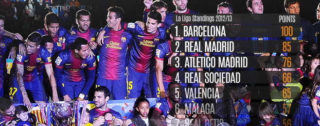 League Focus: La Liga 2013/14 Preview