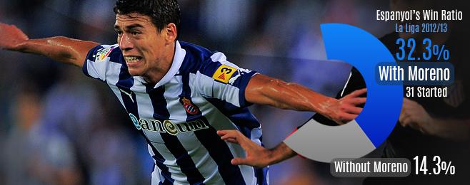 Player Focus: Premier League Interest in Héctor Moreno is Little Surprise