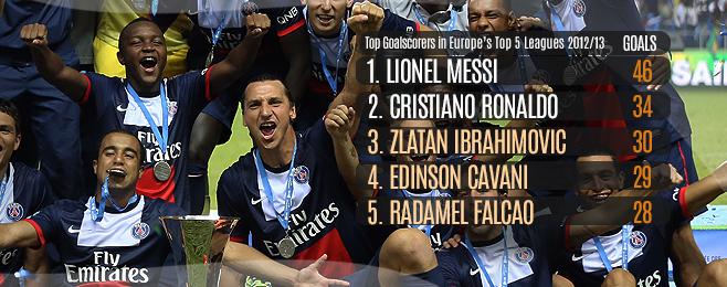 League Focus: Ligue 1 2013/14 Preview