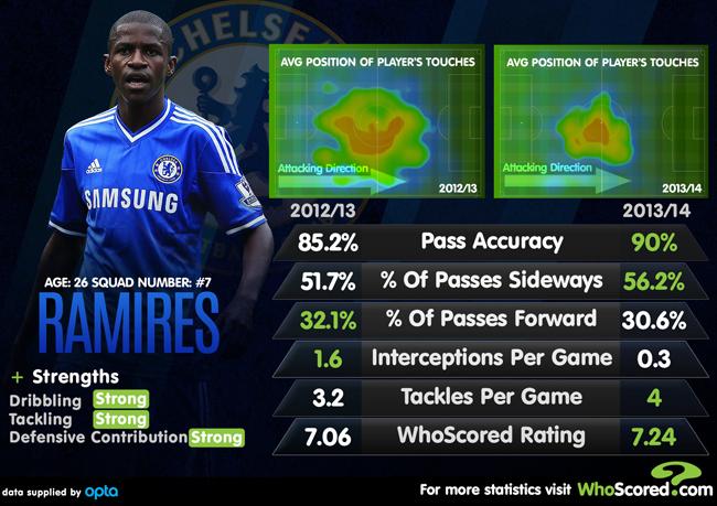 Player Focus: How José Mourinho Is Utilising Ramires At Chelsea