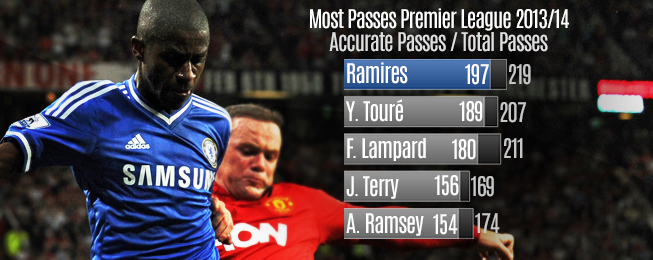 Player Focus: How José Mourinho Is Utilising Ramires At Chelsea