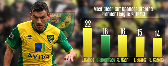 Team Focus: Keeping Robert Snodgrass Will Be Norwich's Best Summer Signing