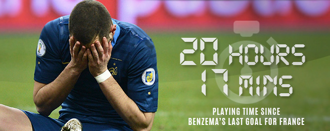 Player Focus: What's Wrong with Karim Benzema?