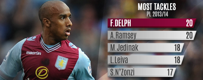 Player Focus: Fabian Delph Living Up To His Potential