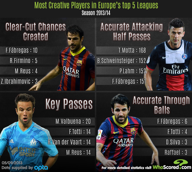 Player Focus: Europe's Most Creative Players This Season