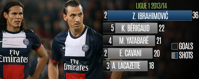 Player Focus: Cavani & Ibra Still Searching for Common Ground