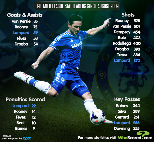 Player Focus: Mature Lampard Still Shining for England