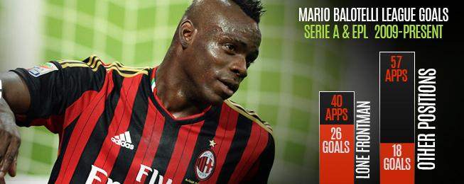 Player Focus: Mario Balotelli - Milan's Super Lone Ranger