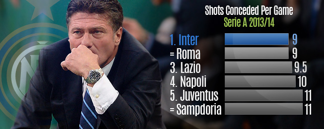 Team Focus: Mazzarri's Plan Coming Together at Inter