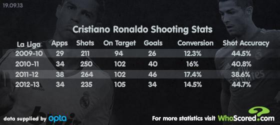 Player Focus: Cristiano Ronaldo's Exponential Growth
