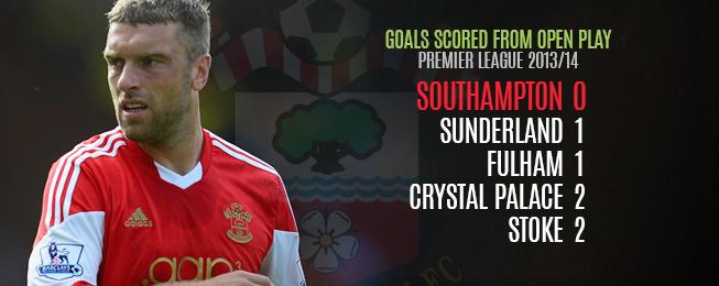 Team Focus: Southampton's Lack of Goals - The Lambert & Osvaldo Dilemma