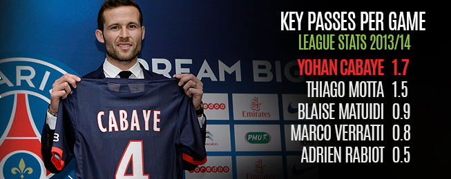 Team Focus: How Will Yohan Cabaye Fit In At PSG?