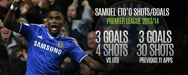 Match Report: More Misery for Moyes as Eto'o Puts United to the Sword