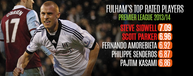 Team Focus: Sidwell & Parker Key to Fulham's Top Flight Safety