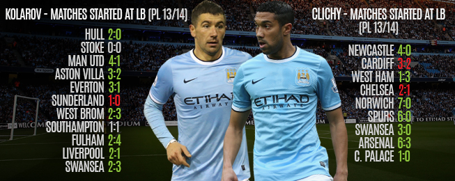 Player Focus: Analysing Manchester City's Left-Backs