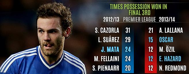 Player Focus: Is Juan Mata a Mourinho Player?