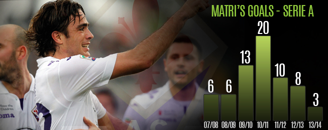 Player Focus: Matri Primed to Take His Chance at Fiorentina