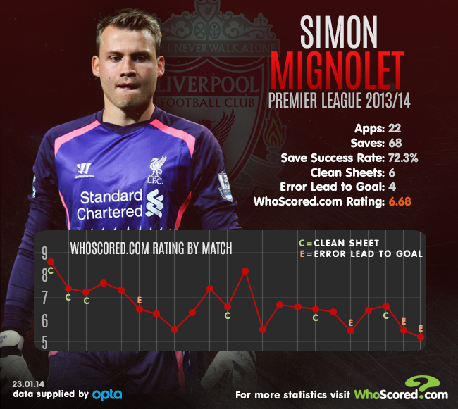 Player Focus: Mignolet Mistakes Proving Costly for Liverpool