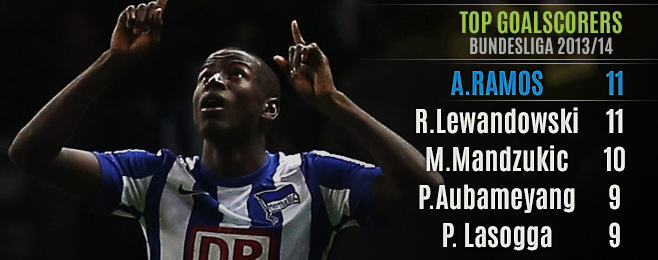Player Focus: Arsenal's Potential Striker Signings Analysed