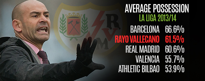 Team Focus: Possession Counting for Little for Wasteful Rayo