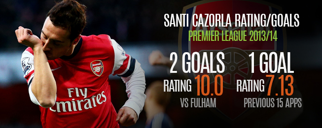Player Focus: WhoScored Team of the Week Analysed