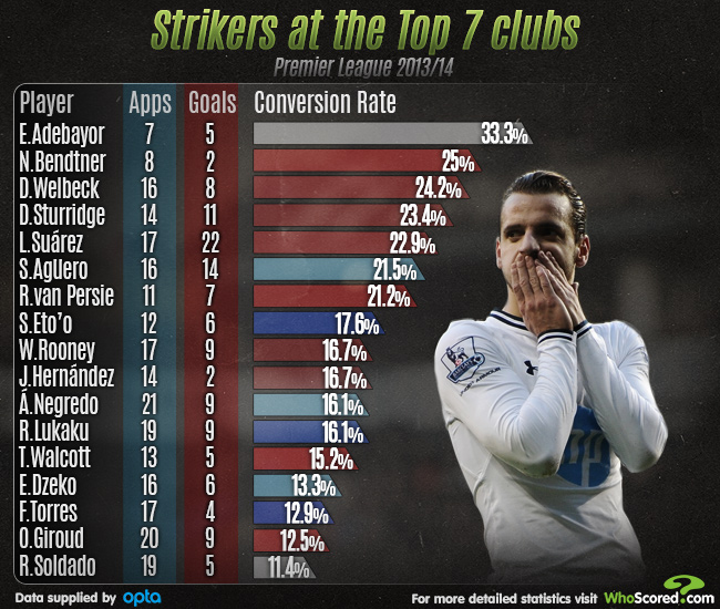 Player Focus: Contrasting Conversion Rates of the Premier League's Top Strikers