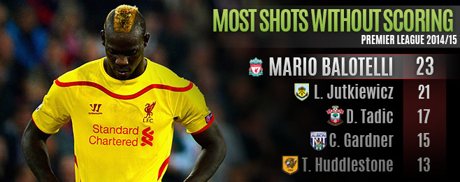 Player Focus: What to Make of Balotelli's Slow Start at Liverpool