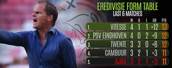 Team Focus: Ajax Should Look Back to Past Formations in Order to Move Forward
