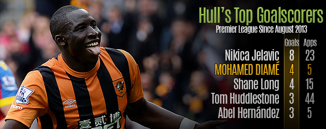 Player Focus: Diamé's Bright Start to Life at Hull