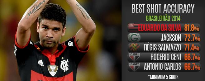 Player Focus: Eduardo da Silva Reinventing Himself at Flamengo