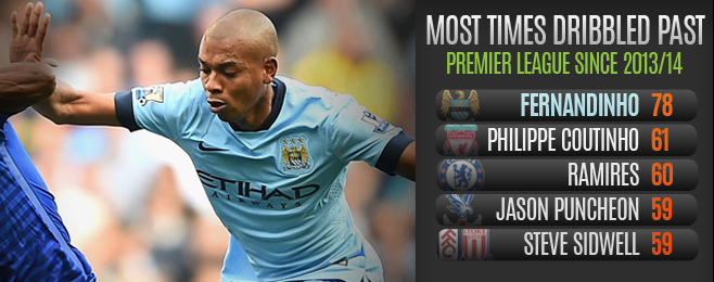Player Focus: Fernandinho Not Offering Enough Protection to City's Title Defence