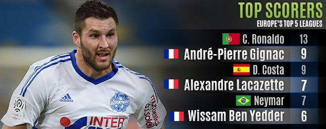 Player Focus: Gignac, Lacazette and Ben Yedder give Deschamps an Embarrassment of Riches