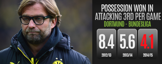 Team Focus: How Dortmund Have Regressed Since Their 2012 Title Win
