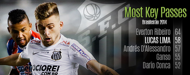 Player Focus: Lucas Lima – The Heir to the Playmaking Throne at Santos