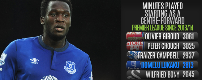 Player Focus: Lacklustre Lukaku in Need of a Rest