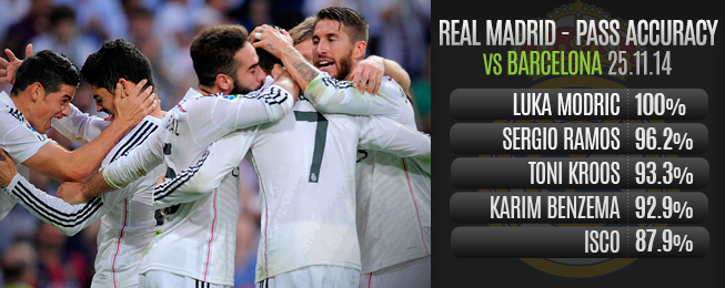 Team Focus: Madrid's Progression Sees Them Beat Barca at Their Own Game