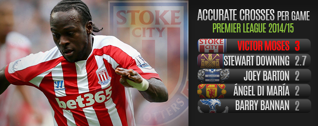 Player Focus: Maturing Moses Finding His Feet at Stoke