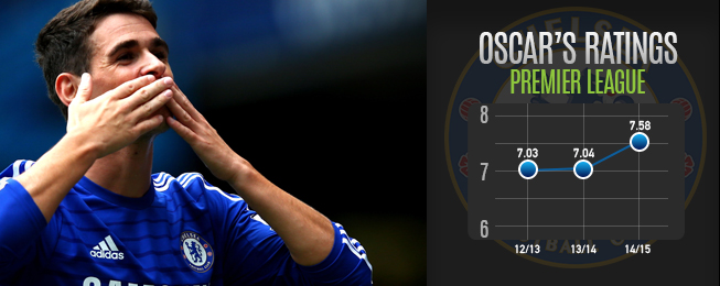 Player Focus: Oscar Happy with Supporting Role to Chelsea's Stellar Cast