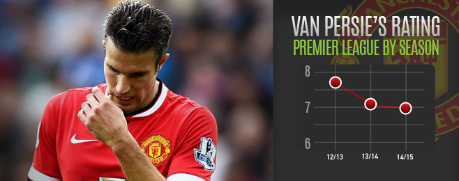 Player Focus: Van Persie Still Has Striking Statistics But Has Lost His Swagger