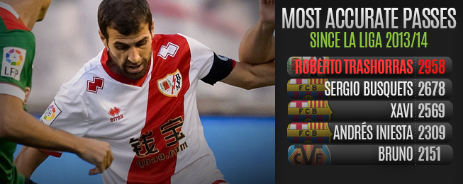 WhoScored Exclusive: Roberto Trashorras Talks Styles, Stats & Barca with WhoScored
