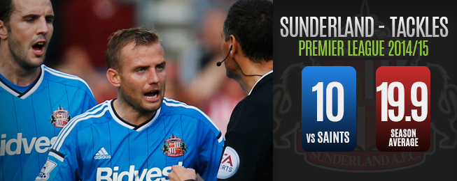 Team Focus: What Will Defeat at Southampton Mean for Sunderland's Season?