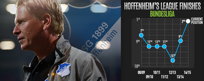 Team Focus: Defensive Improvements Have Maturing Hoffenheim Flying High